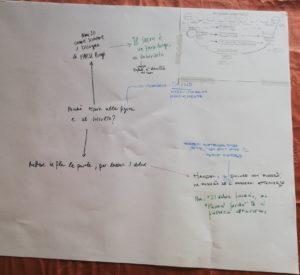 Una mappa del seminario